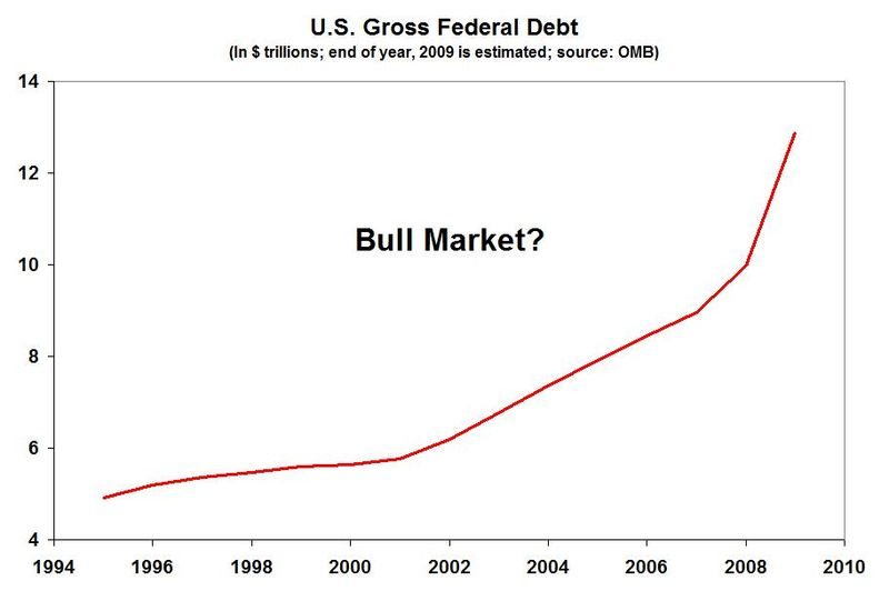 Gross federal debt