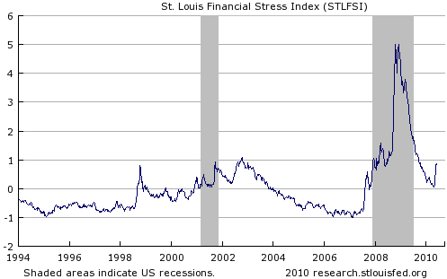 Stressindex