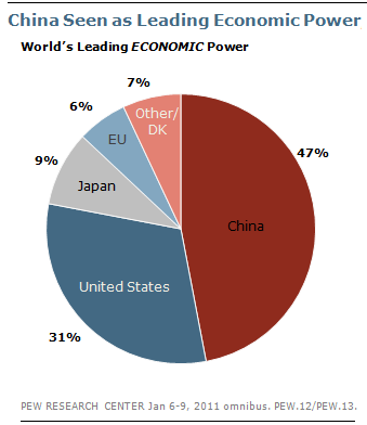china world economic power or During the july 2017 meeting of the us-china comprehensive economic dialogue,  department of state china country page  cia world factbook china page.