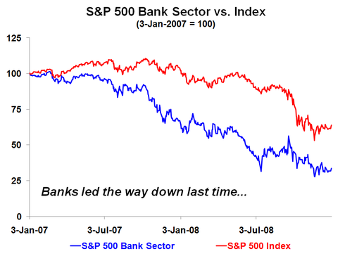 Banksindex2007