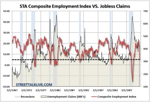 Sta-composite-employment-index-vs-claims-090111
