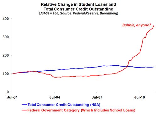 Consumercreditstudentloan