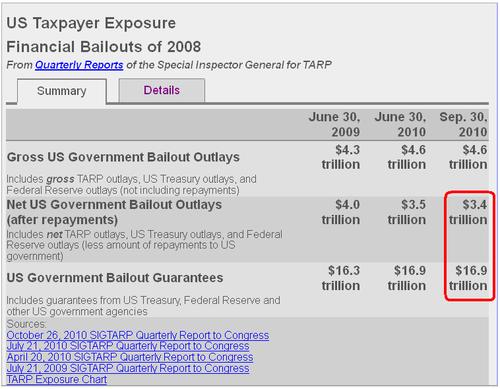 Bailoutscost