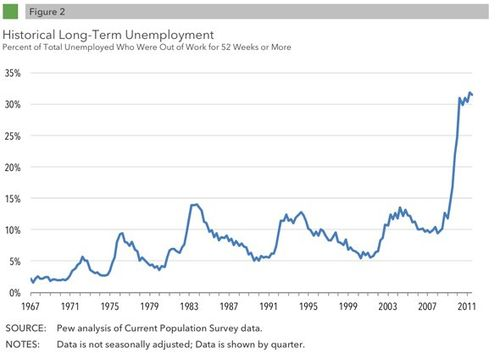 Between-2009-and-2011-long-term-unemployment-doubled-from-16-to-318