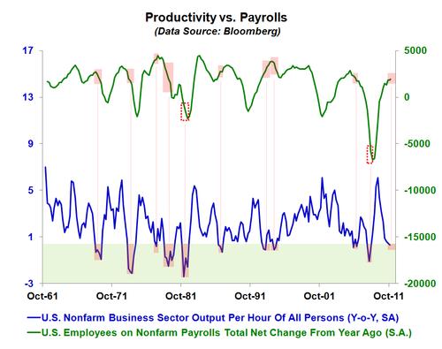 Productivityvspayrolls