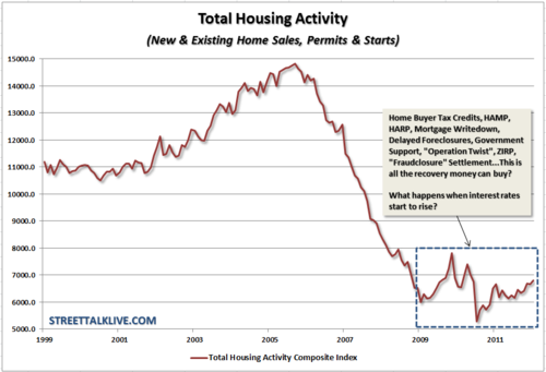 Housing-totalactivityindex-022412
