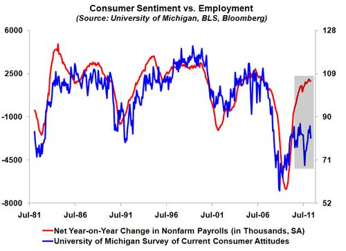 Consumersentimentvsemployment
