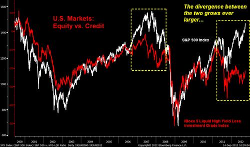 Usequityvscreditdivergence
