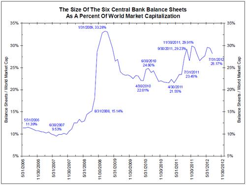 Centralbankspercentofworldmarketcap